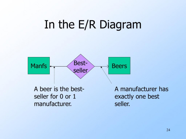 Permalink to Ppt – Entity-Relationship Model Powerpoint Presentation inside Er Diagram Exactly One