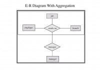 Ppt – Entity-Relationship Model Powerpoint Presentation with Er Diagram Aggregation