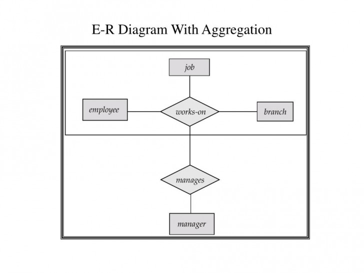 Permalink to Ppt – Entity-Relationship Model Powerpoint Presentation with Er Diagram Aggregation