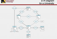 Ppt – Entity-Relationship Modelling Powerpoint Presentation