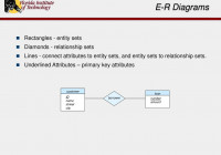 Ppt – Entity-Relationship Modelling Powerpoint Presentation regarding Er Diagram Entity Set