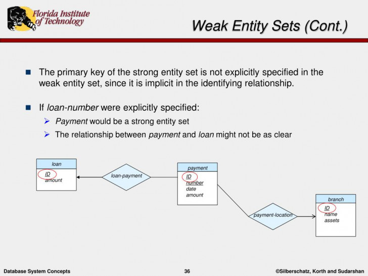 Permalink to Ppt – Entity-Relationship Modelling Powerpoint Presentation with Weak Relationship Database