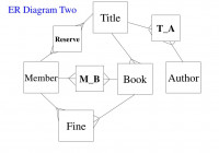 Ppt – Er Models Issues And Examples Cs263 Lecture 9 inside Er Diagram Book