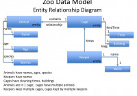 Ppt – Introduction To Databases Powerpoint Presentation with Er Diagram Zoo