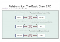 Ppt – Relationships: The Basic Chen Erd Powerpoint for Chen Erd