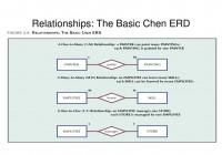 Ppt – Relationships: The Basic Chen Erd Powerpoint for Chen Erd