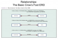 Ppt – Relationships: The Basic Chen Erd Powerpoint throughout Basic Erd