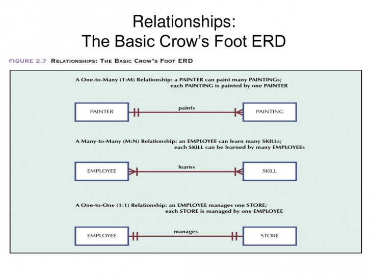 Permalink to Ppt – Relationships: The Basic Chen Erd Powerpoint throughout Basic Erd