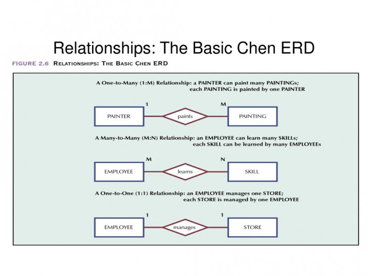 Permalink to Ppt – Relationships: The Basic Chen Erd Powerpoint with Basic Erd