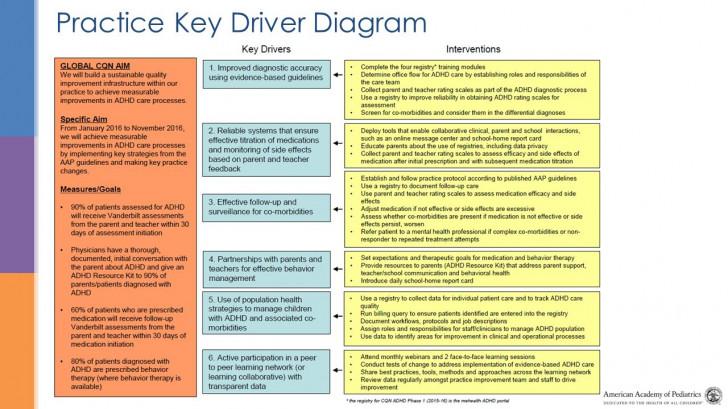 Permalink to Practice Key Driver Diagram regarding Driver Diagram