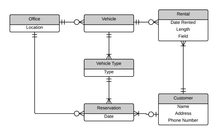 Permalink to Practice Wod X: Er Diagrams   Evan Komiyama with Er Diagram Practice
