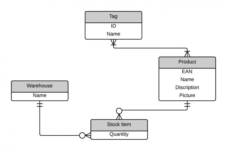 Permalink to Practice Wod X: Er Diagrams   Evan Komiyama with regard to Er Diagram Practice