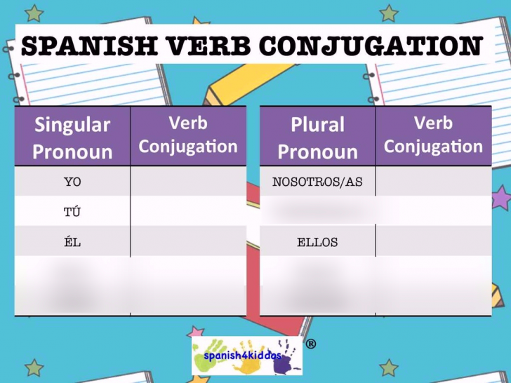 Permalink to Preterite Tense Er/ir Verbs Diagram | Quizlet for Er Diagram Quizlet