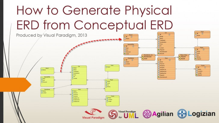 Permalink to Progressively Develop Conceptual, Logical And Physical Erds regarding Er Model Concepts