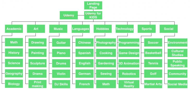 Permalink to Project] Udemy For Kids – Lin Min Jung – Medium inside Er Diagram Udemy