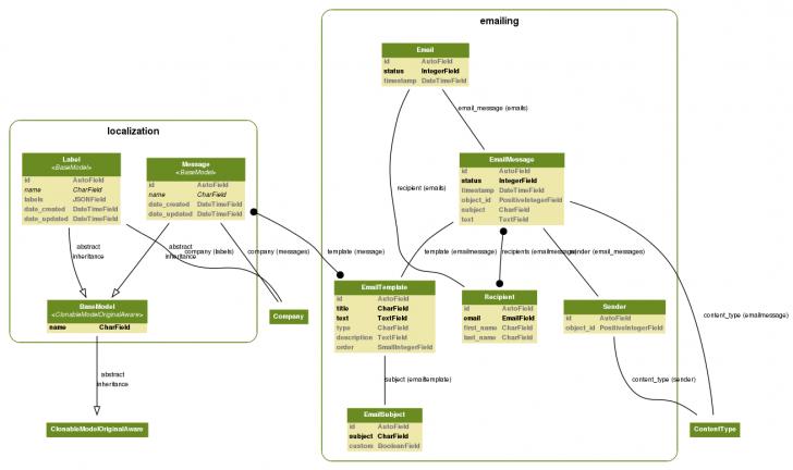 Permalink to Python / Django: Django Model Visualization, Dependency intended for Er Diagram Python