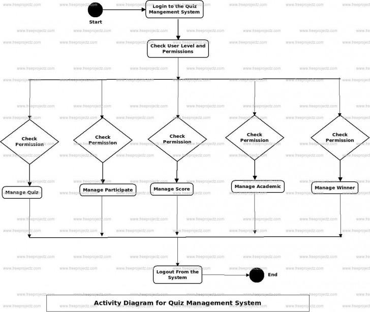 Permalink to Quiz Management System Uml Diagram   Freeprojectz with regard to Er Diagram Quiz