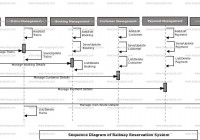 Railway Reservation System Uml Diagram | Freeprojectz inside Er Diagram Railway Reservation System