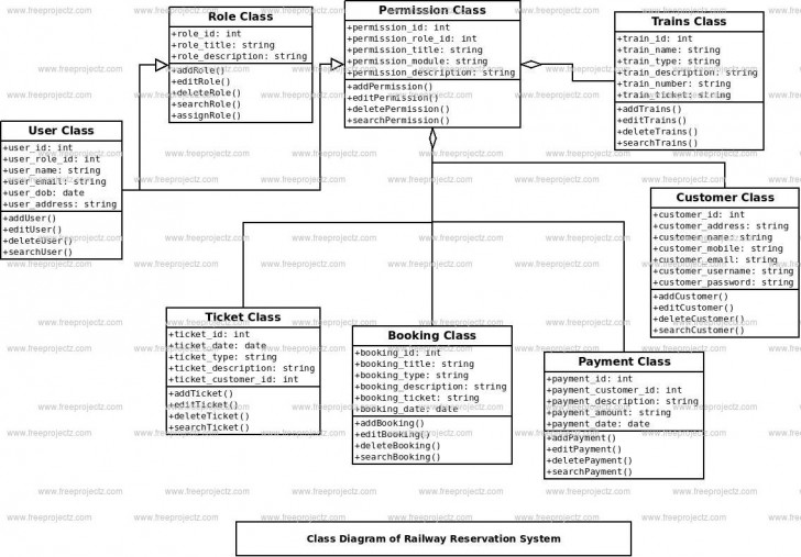 Permalink to Railway Reservation System Uml Diagram | Freeprojectz throughout Er Diagram Railway Reservation System