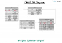 Rbac (Role Based Access Control) Er Diagram – Stack Overflow with Level 1 Er Diagram