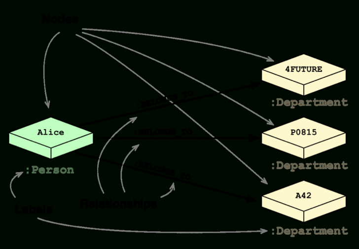 Permalink to Rdbms & Graphs: Relational Vs. Graph Data Modeling with regard to Rdbms Diagram