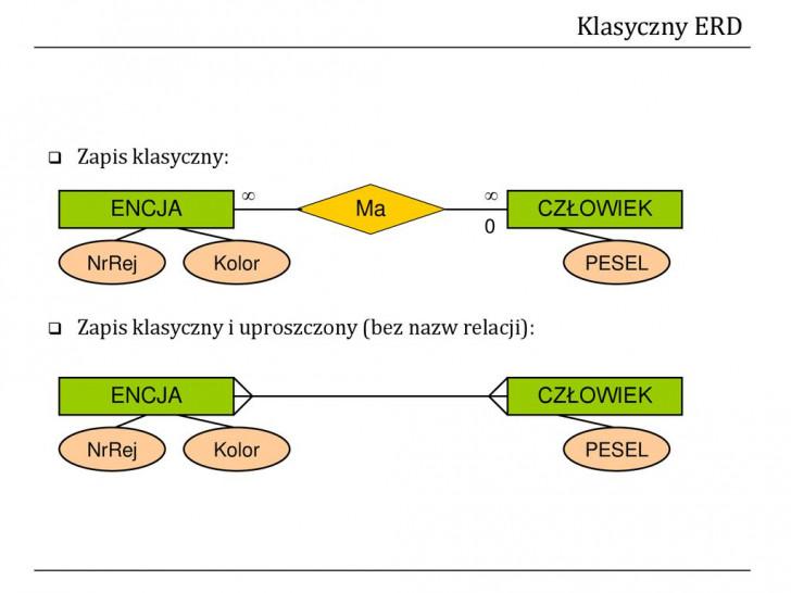 Permalink to Relacyjne Bazy Danych Wojciech St. Mościbrodzki – Ppt Pobierz within Diagram Er W Zapisie Martina