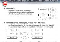 Relacyjne Bazy Danych Wykład 02 Wojciech St. Mościbrodzki with Diagram Er W Zapisie Martina