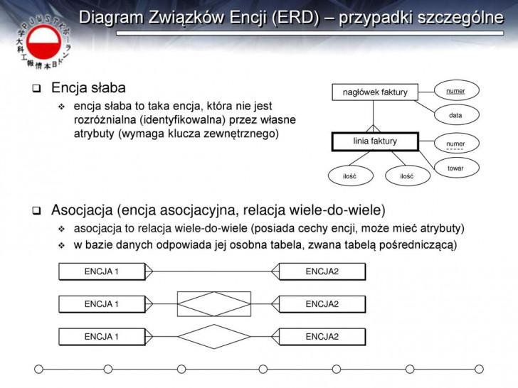 Permalink to Relacyjne Bazy Danych Wykład 02 Wojciech St. Mościbrodzki with Diagram Er W Zapisie Martina