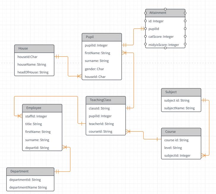 Permalink to Relational Database Design Query – Stack Overflow inside Er Diagram Junction Table