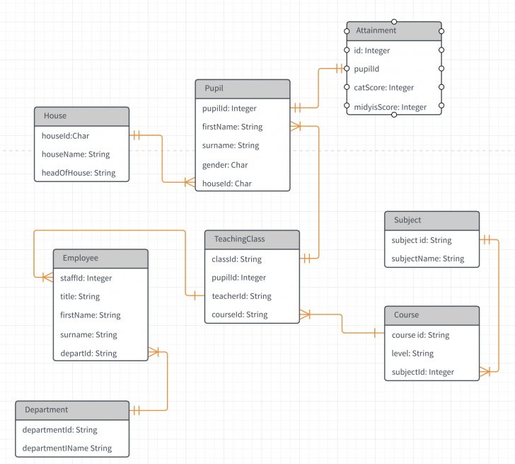 Permalink to Relational Database Design Query – Stack Overflow within Er Diagram Using Javascript