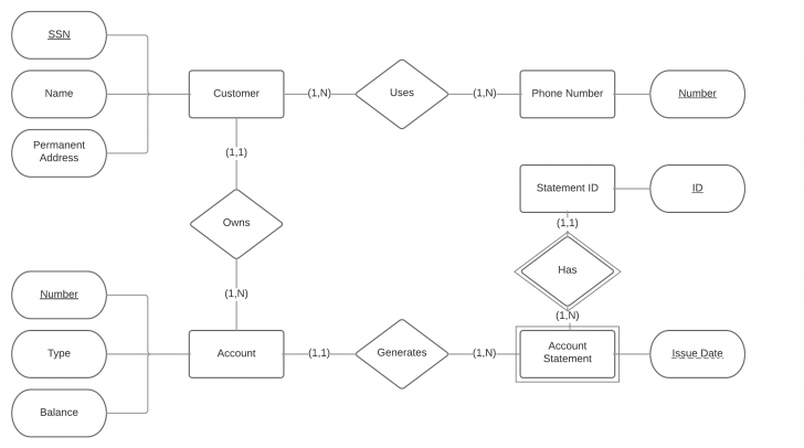 Permalink to Relational Database – Is This Er Diagram Correct? – Stack within Er Diagram Banking System