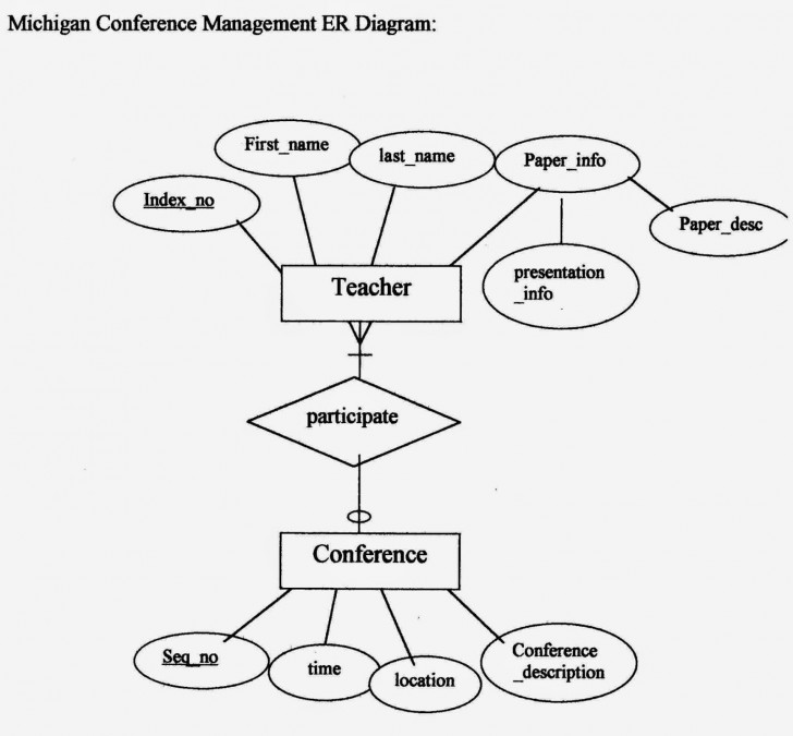 Permalink to Relational Database Management System (Rdbms): Examples Of throughout Er Diagram Rdbms