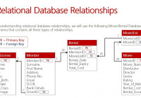 Relational Database Relationships throughout What Is An Entity In A Relational Database