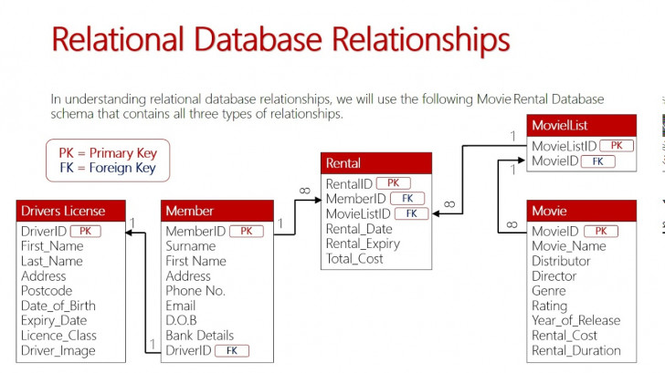 Permalink to Relational Database Relationships throughout What Is An Entity In A Relational Database