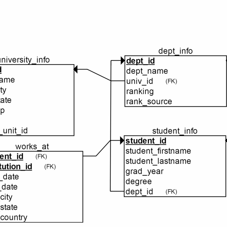 Permalink to Relational Database Schema 1.0 – Hired-Phd in Relational Database Model Diagram