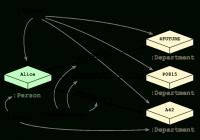 Relational Database Vs Graph Database Model   Neo4J in Relational Data Model Diagram