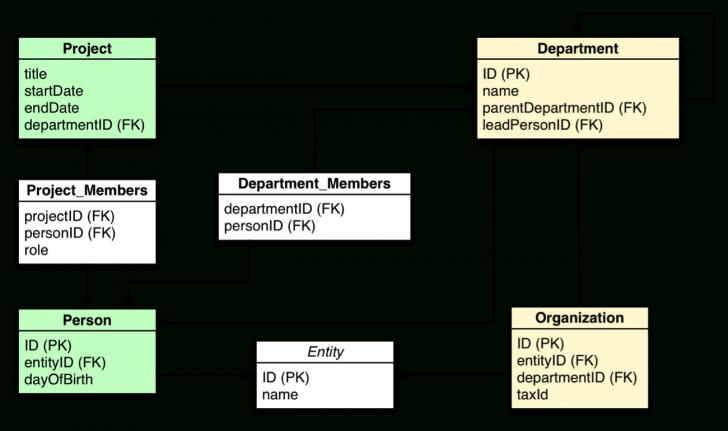 Permalink to Relational Database Vs Graph Database Model | Neo4J pertaining to Entity Relational Database