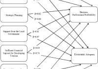 Relational Model Analysis. | Download Scientific Diagram with Relational Model Diagram