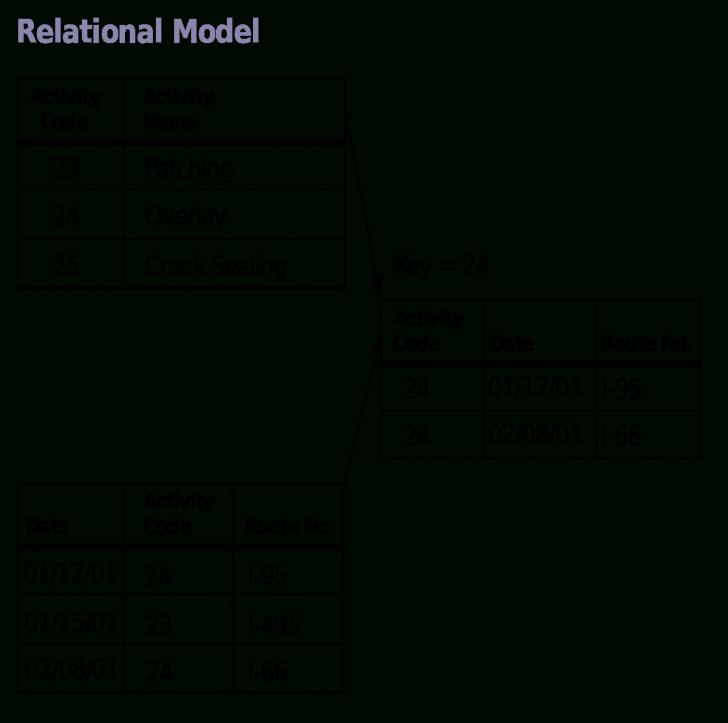 Permalink to Relational Model – Wikipedia inside Er Model And Relational Model