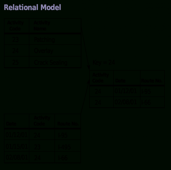 Permalink to Relational Model – Wikipedia with regard to Data Model Relationships