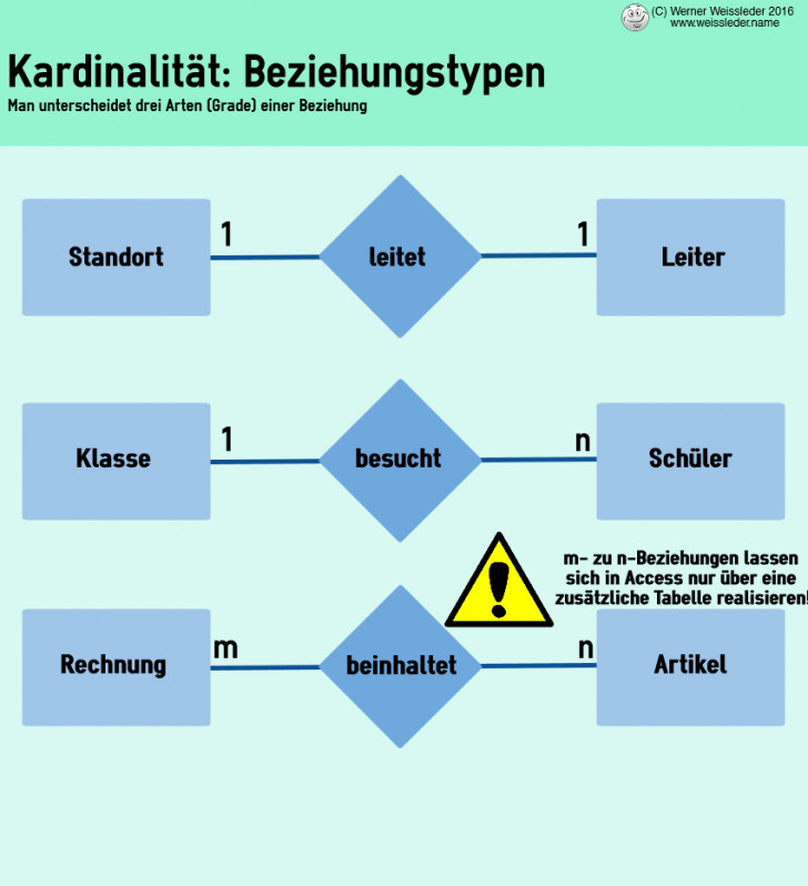 Permalink to Relationale Datenmodellierung: Datenbanken Entwerfen regarding Er Diagram Kardinalität