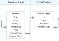 Relationship Diagrams   Drupal Commerce Documentation regarding Drupal 8 Er Diagram