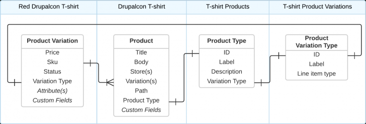 Permalink to Relationship Diagrams | Drupal Commerce Documentation regarding Drupal 8 Er Diagram