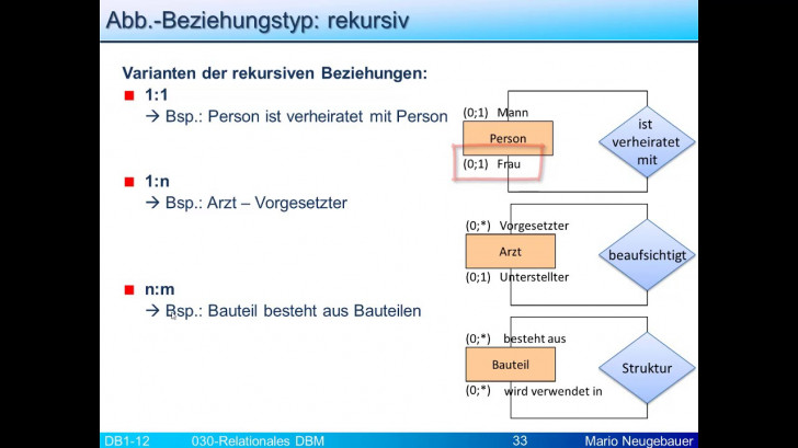 Permalink to Reldbm: Rekursive Beziehung I inside Er Diagramm N M Beziehung