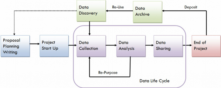 Permalink to Research Data Management – Research Data Management – Guides inside Data Management Diagram