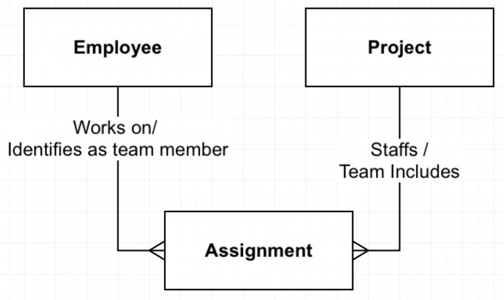 Permalink to Er Diagram Many To Many Relationship Example