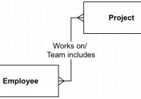 Resolve Your Many-To-Manys For Accurate… | Captech Consulting throughout Er Diagram M N Relationship
