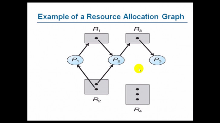 Permalink to Resource Allocation Graph | Operating System | Basic It Topic with Resource Diagram