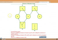 Resource Allocation Graph pertaining to Resource Diagram