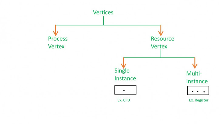 Permalink to Resource Allocation Graph (Rag) In Operating System in Resource Diagram